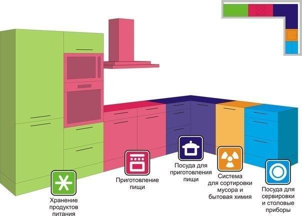 Как самим распланировать кухню - Sport holdem