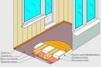 Тёплый пол в квартире - теплый пол на балконе.jpg