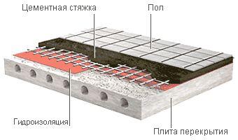 Стяжка в квартире - ukladka-sloev-paroizolyatsii.jpg