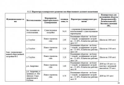 26 и 27 апреля пройдут слушания по Генплану развития Андреевки - Screenshot_1.jpg